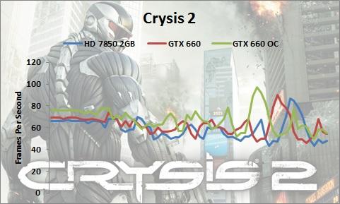 GTX-660-Crysis2-1