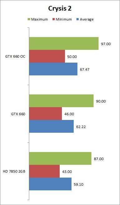 GTX-660-Crysis2-2
