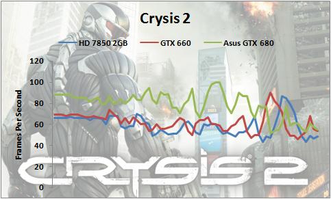 Crysis2-GTX-680-1