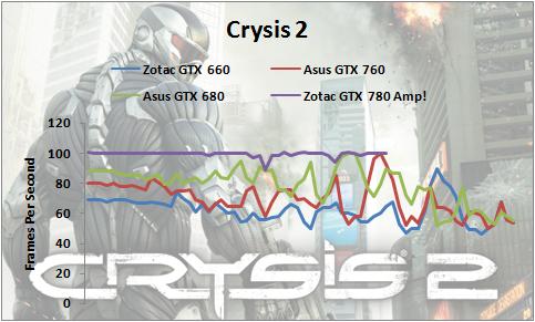 GTX-780-Crysis2-1