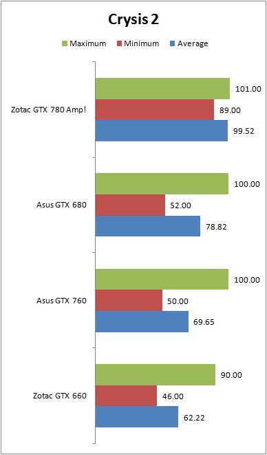 GTX-780-Crysis2-2