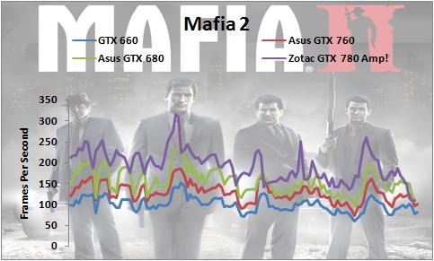 GTX-780-Mafia2-1