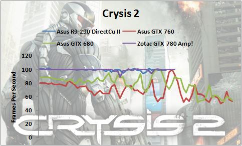 Crysis2-R9-290-1