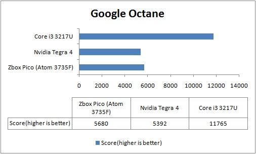 google_octane