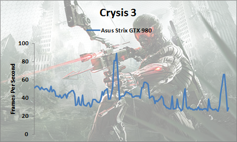 gtx-980-strix-crysis3-1