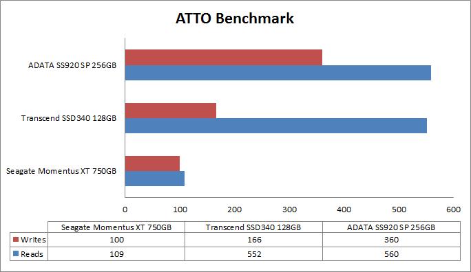 adata-ssd-atto-benchmark-comparison