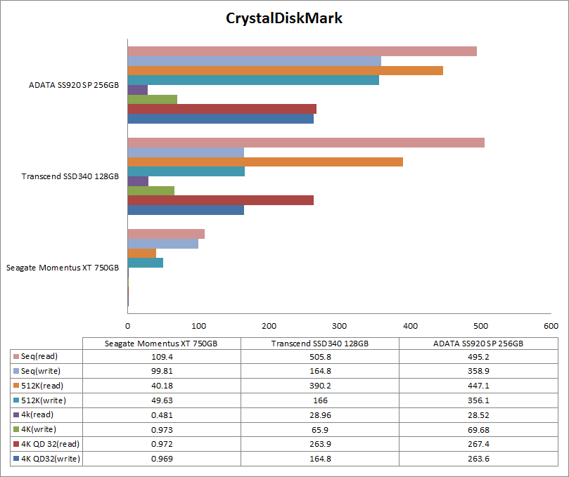 adata-ssd-crystaldiskmark-comparison