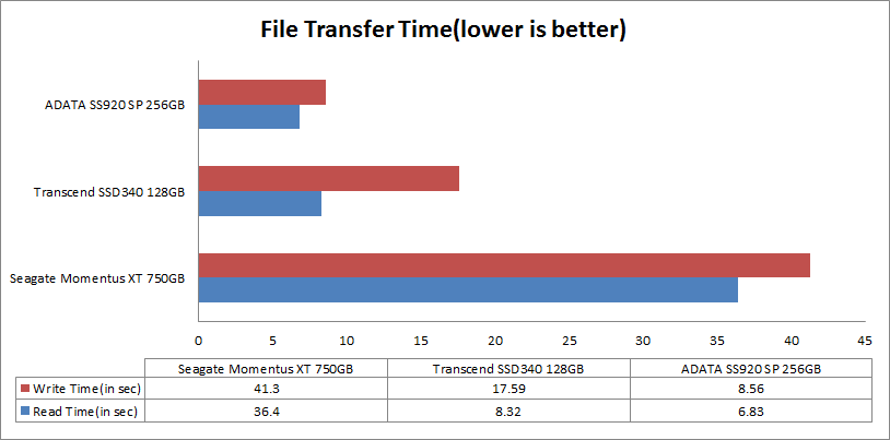 adata-ssd-file-transfer