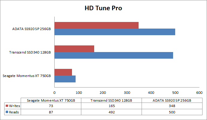 adata-ssd-hdtune-benchmark-comparison