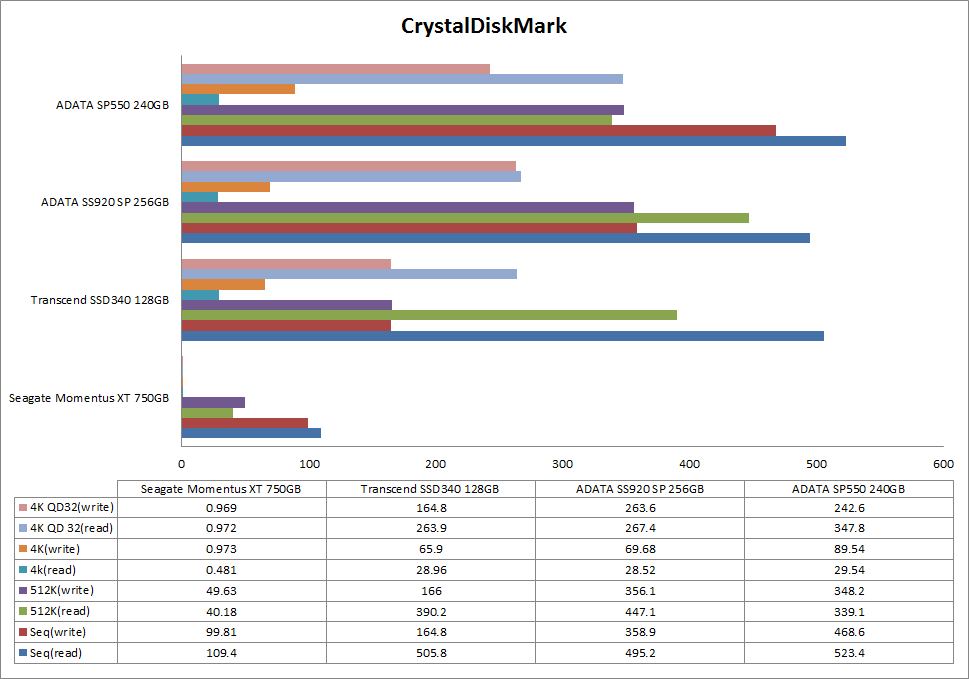 crystal_diskmark_sp550